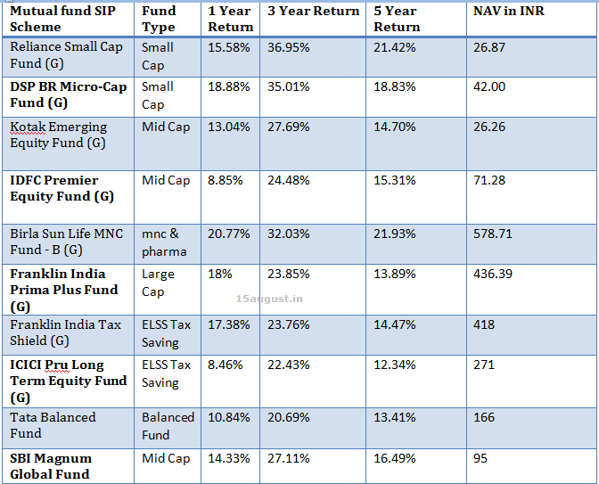 Best SIP Mutual Funds For 2016