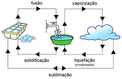 Água, gelo e vapor