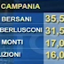 Elezioni 2013 le intenzioni di voto in Puglia Sicilia Campania e Lombardia