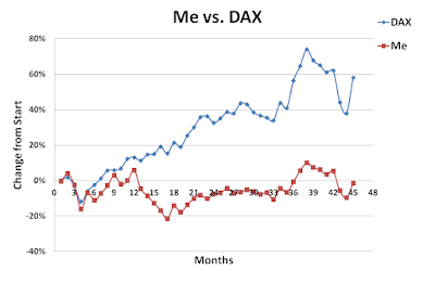 Me, DAX, October, 2015