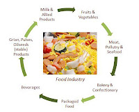 food processing industry in india, food processing business setup, food industry, processed food