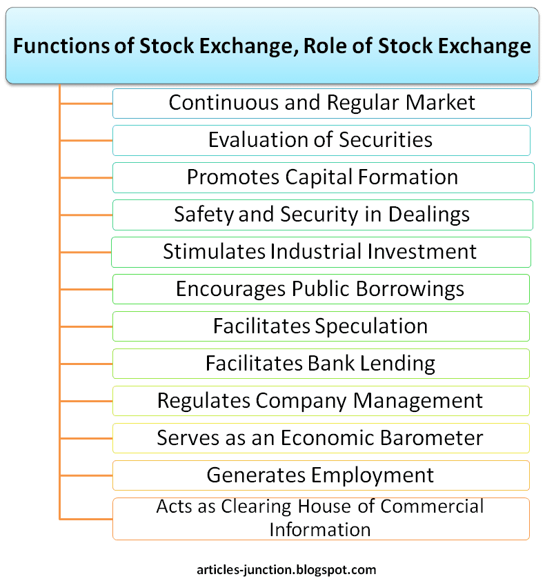 Functions of Stock Exchange and Role of Stock Exchange