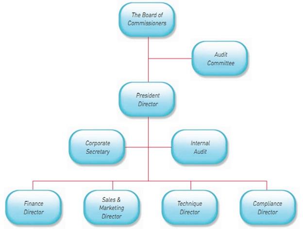 D pt etrading securities