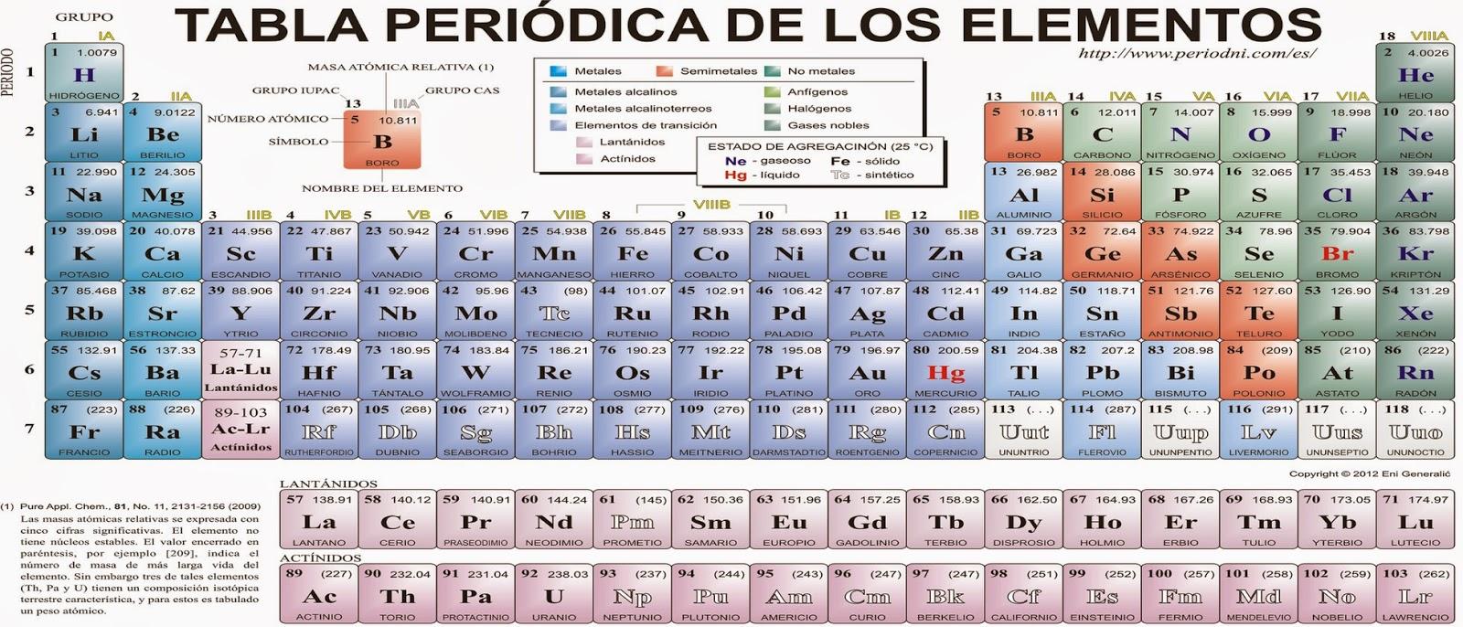 Tabla peridica de los elementos la tabla periodica la tabla periodica urtaz Gallery