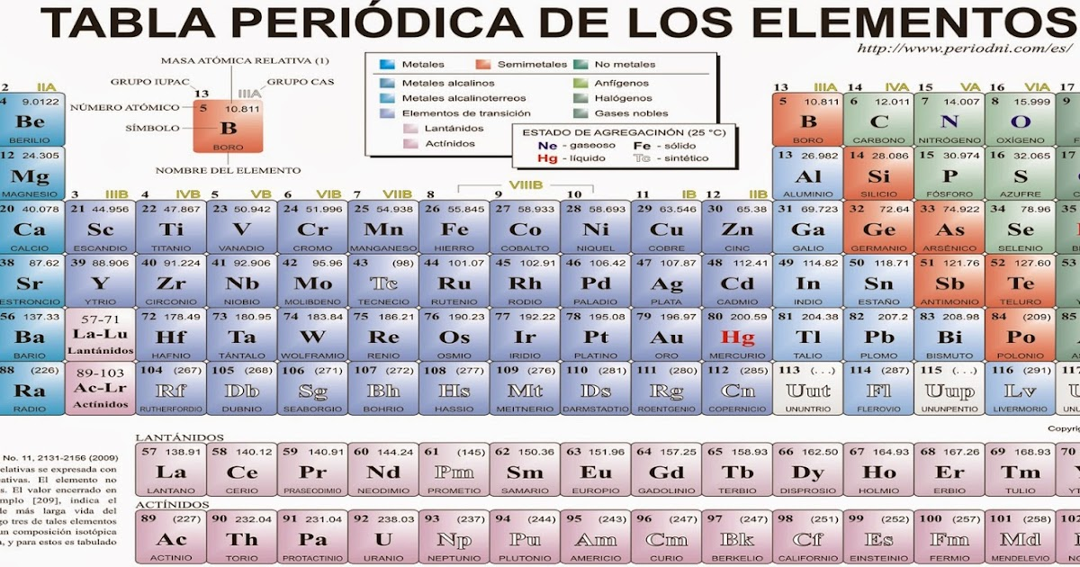 Tabla peridica de los elementos la tabla periodica urtaz Image collections