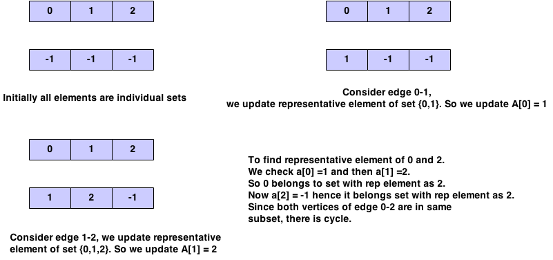 detect cycle in undirected graph example