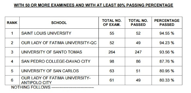 Top Performing School, Performance of Schools Pharmacist board exam July 2015