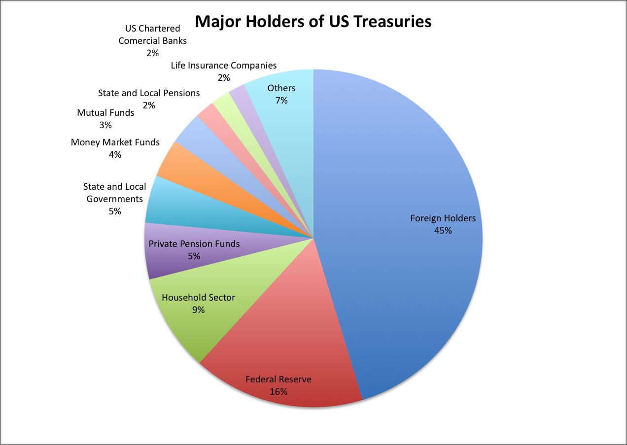 Major Foreign Holders Of Treasury Securities Debt 2014