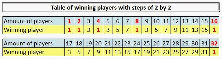 Table of winning players with steps of 2 by 2