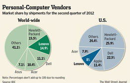 PC-Market-Shares-Q2-2012