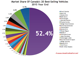 Canada best selling autos market share chart 2015