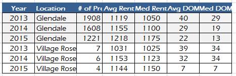 glendale-az-and-village-rose-subdivision-rental-property-market-comparison-january-to-september-2013-to-2015