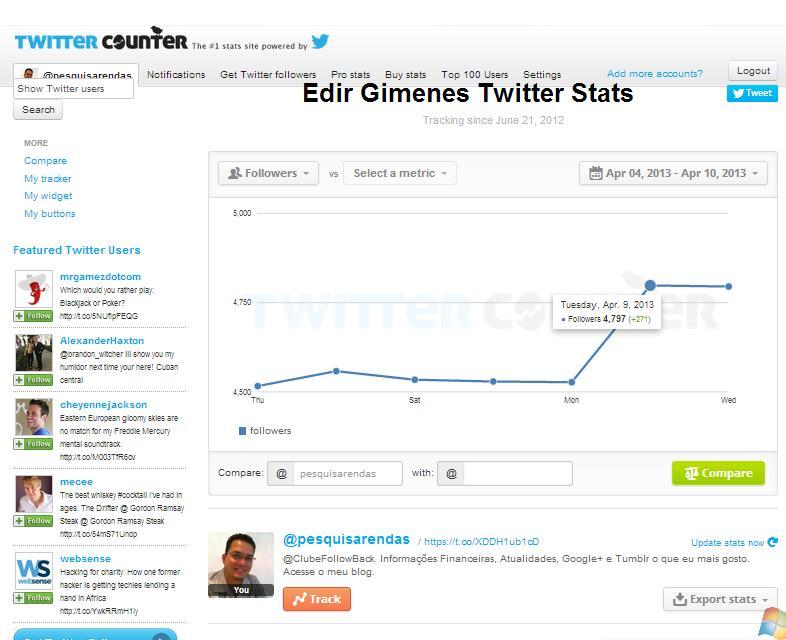 Quem tem mais seguidores no Twitter? Twittercounter o contador mais completo no Twitter. 1