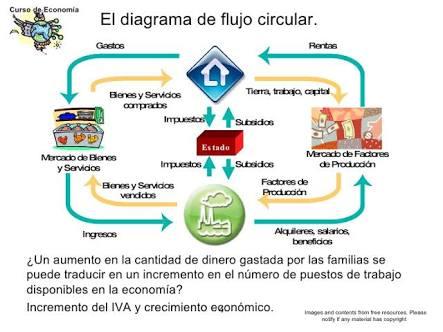 Octubre 2015 anlisis econmico la construccin del modelo de flujo circular ccuart Choice Image