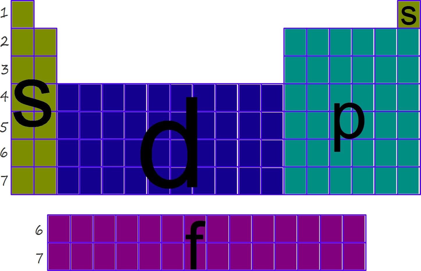 Tabla periodica grupos s p d f image collections periodic table tabla periodica en bloques s p d f image collections periodic un acercamiento a la quimica bloque ii el urtaz Choice Image