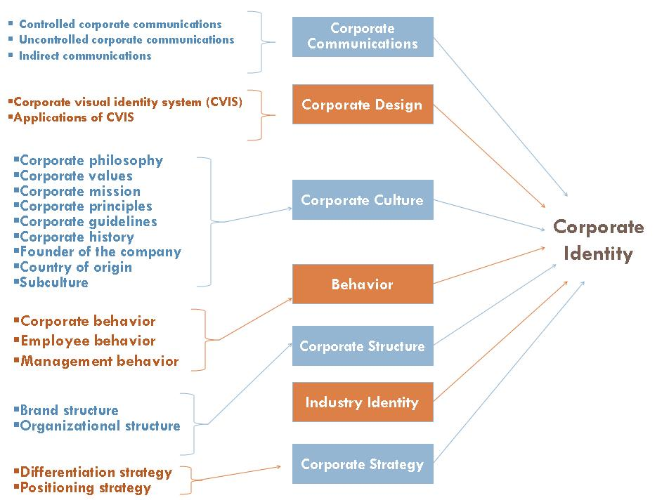 corporate level strategy of bp management essay A complete strategic business analysis of british petroleum (bp) - md  moniruzzaman kiron - submitted  corporate governance - publish your  bachelor's or master's thesis, dissertation, term paper or essay  business  economics - business management, corporate governance  strategic choices  at corporate level.