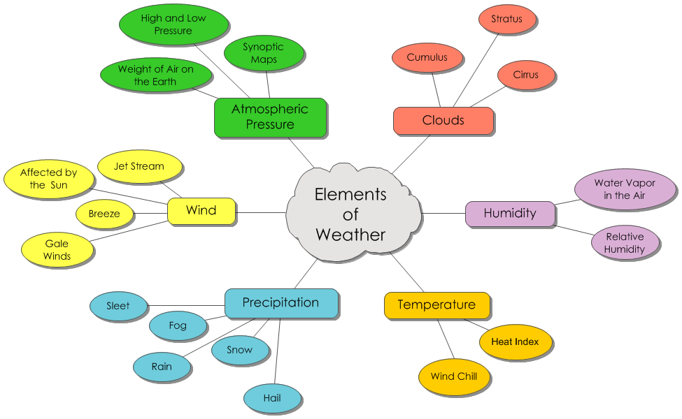 Weather Monitoring Elements Of Weather Concept Map