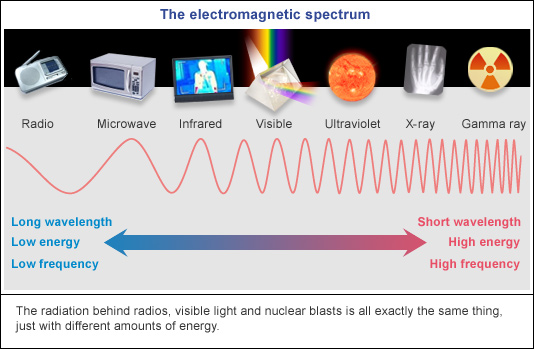 Physics for SPM: Electromagnetic Waves