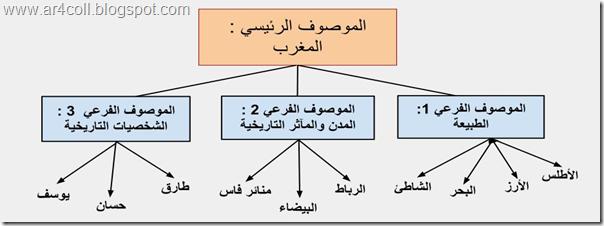 وطن الكرام،الموصوف الرئيسي،الموصوفات الفرعية