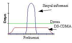 spektrum sinyal CDMA
