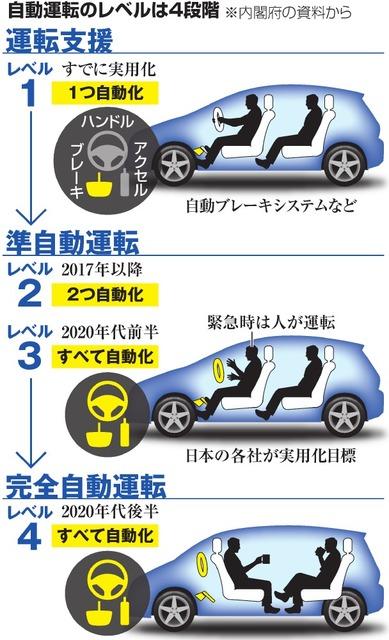 自動運転 レベル4