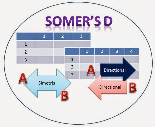 Somer's