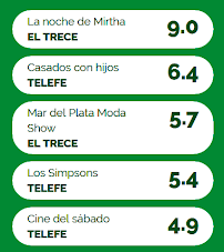 RATING DÍA: 14/01/2017