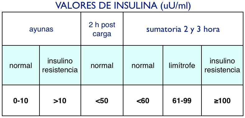 insulina valores normales:
