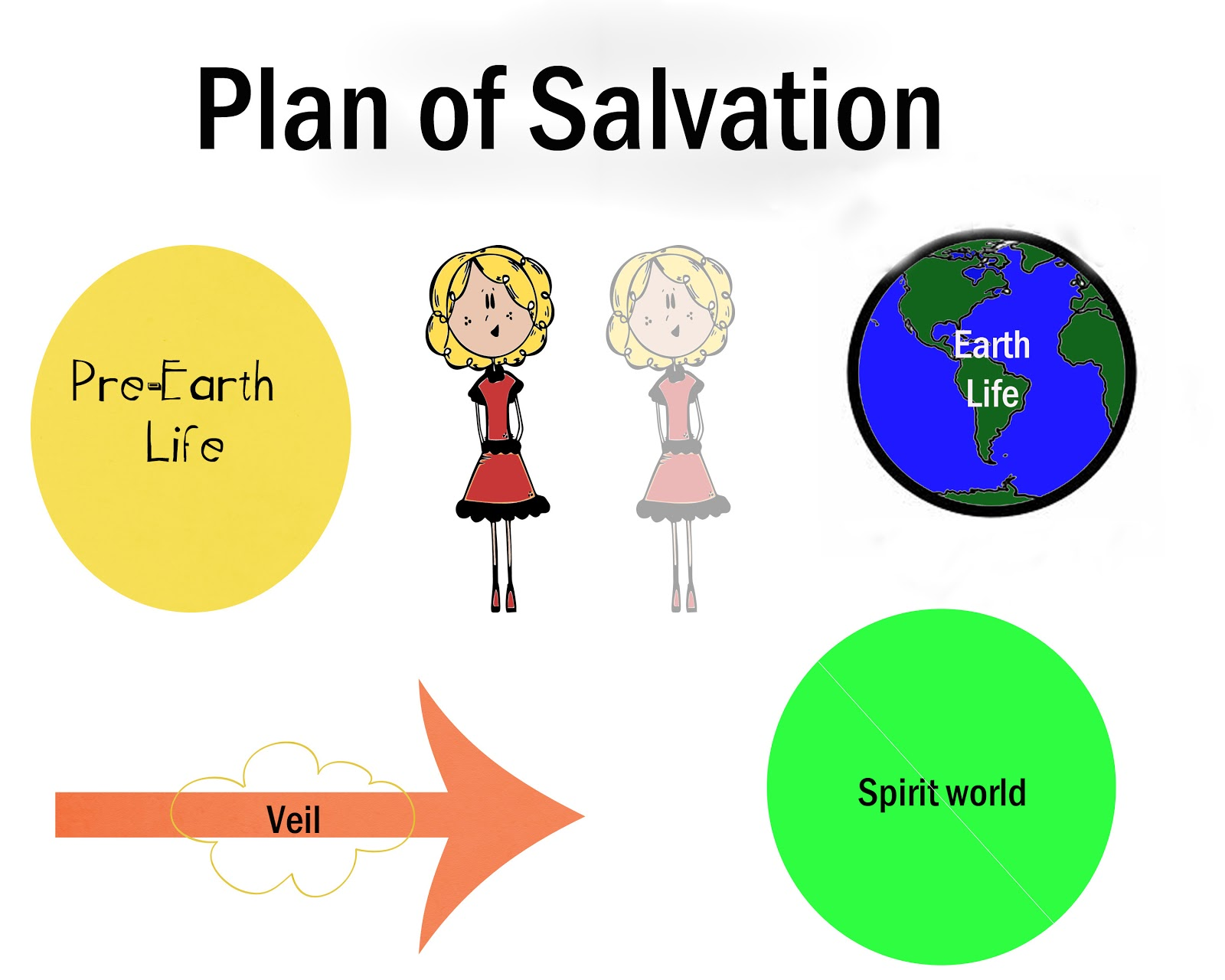 graphic relating to Plan of Salvation Printable named Krysp Pictures: Application of Salvation (no cost printable)