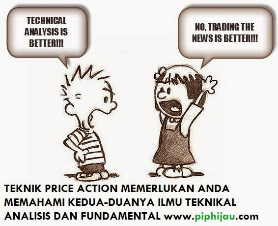 Teknik Asas Price Action