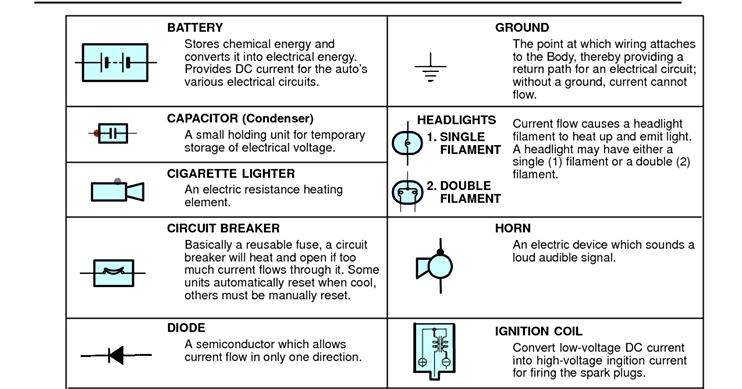 Electrical Engineer Job Responsibilities: