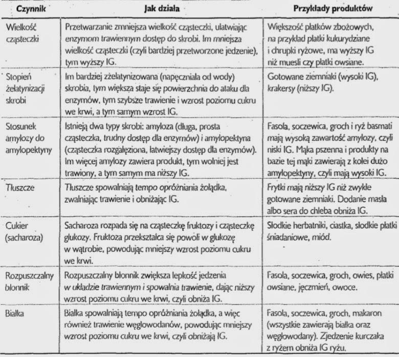 Czynniki, które mają wpływ na indeks glikemiczny produktu żywnościowego