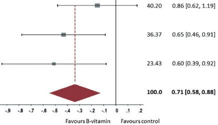 図:ビタミンBの脳卒中予防効果