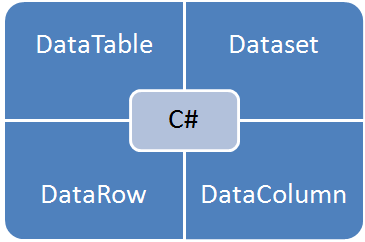 DataTable In C#