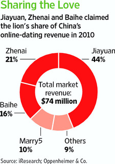 Digital dating: Online's share of the romance market | Pew Research ...