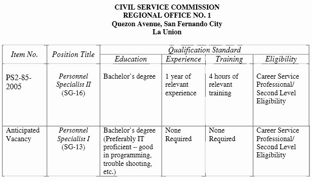 Civil Service Commission Job vacancies as of October 2013