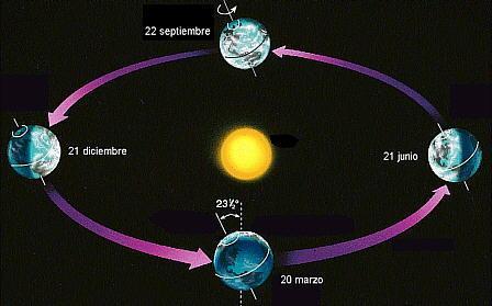 Tema 4. La Tierra y sus movimientos