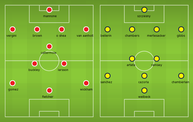 Possible Line-ups, Stats, Form Guide: Sunderland vs Arsenal