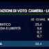 Enrico Mentana: i dati del sondaggio elettorale sulle intenzioni di voto del lunedì