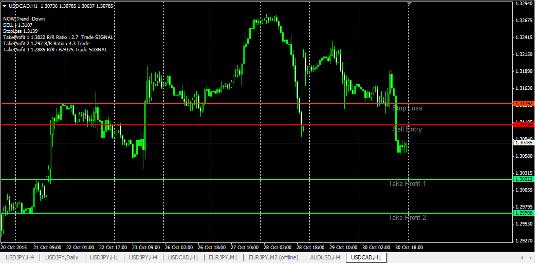 Download indikator forex fibonacci