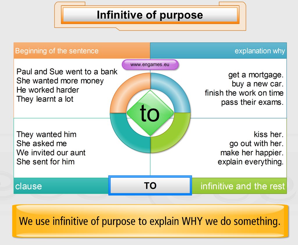 how to use gustar with infinitives