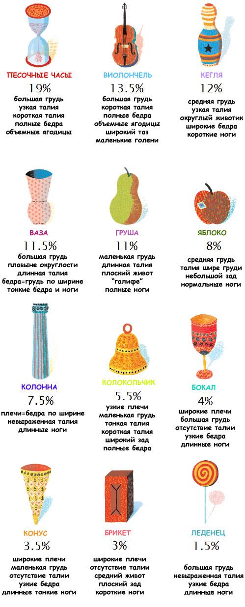 ПростоТа: 12 типов фигуры от Тринни и Сюзанны