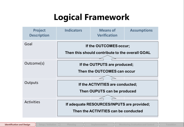 Project Management Waffle: The Logical Framework - but not an ...