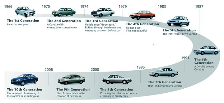 factpod: Evolution of Famous Cars