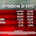 Ultimo sondaggio politico elettorale Ixè +1,1% M5S -1,2% il PD