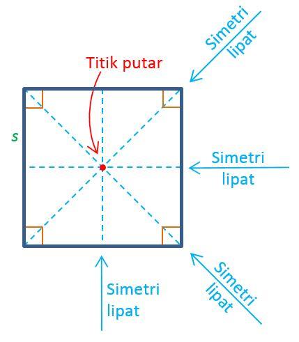 Gambar: gambar persegi / bujur sangkar
