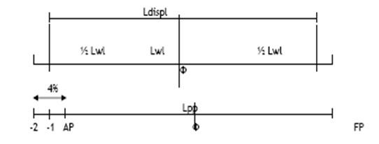 Rencana garis lines plan riki sanjaya inspector oil gas gambar ii2 penambahan dari ldisp ke lpp ccuart Choice Image