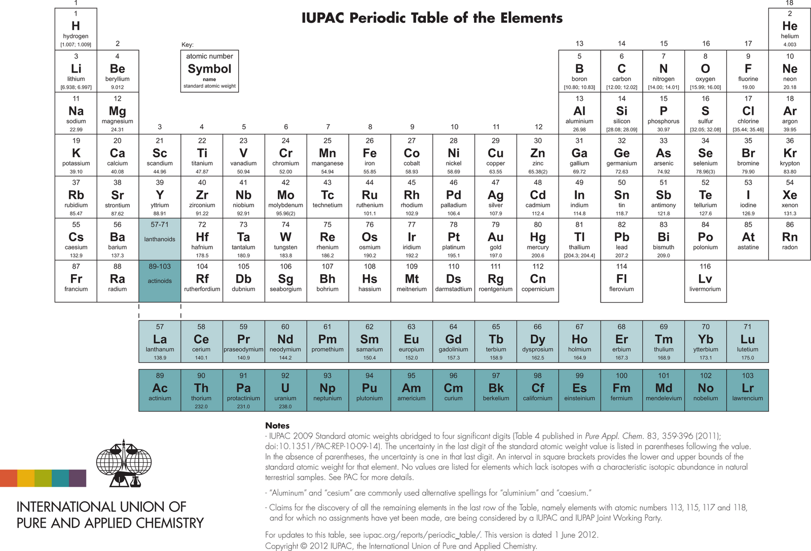 Heavy metal la nueva tabla peridicathe new periodic table esta la nueva tabla peridica incorporando los dos ltimos nombres y smbolos aprobados por la iupac el 30 de mayo de 2012 urtaz Gallery