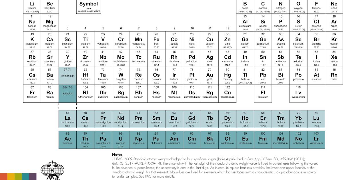 heavy metal la nueva tabla peridicathe new periodic table - Imagenes De Tabla Periodica En Espanol