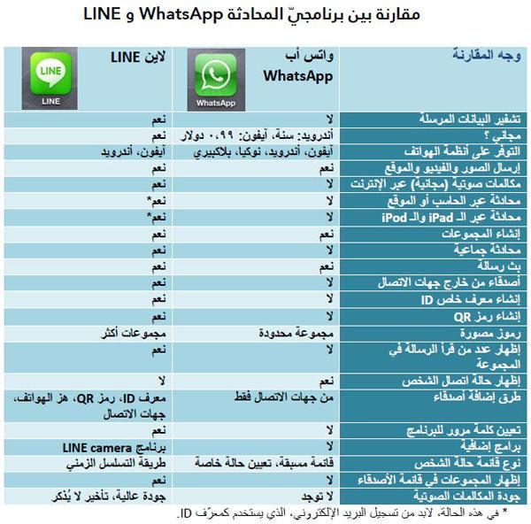 مقارنة بين برنامجي المحادثة whatsapp وبرنامج line